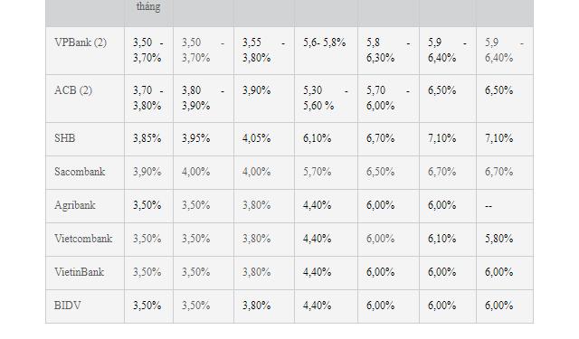 Bảng số liệu lãi suất ngân hàng cao nhất
